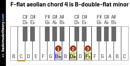 F-flat aeolian chord 4 is B-double-flat minor