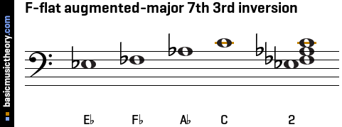 F-flat augmented-major 7th 3rd inversion