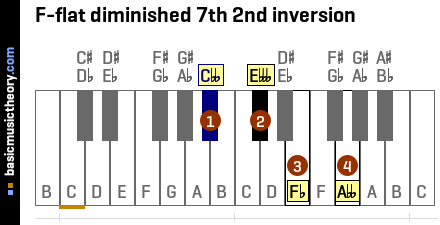 F-flat diminished 7th 2nd inversion