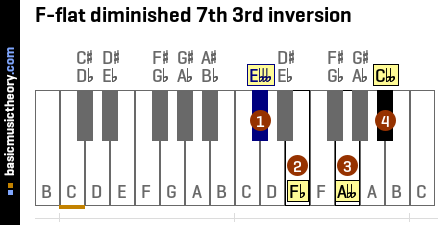 F-flat diminished 7th 3rd inversion