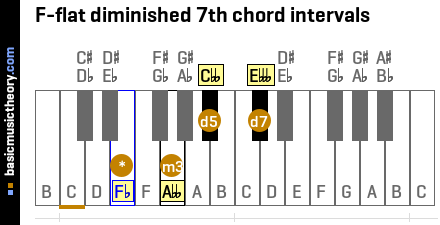 F-flat diminished 7th chord intervals