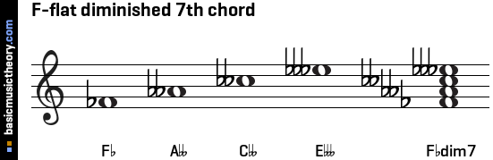 F-flat diminished 7th chord