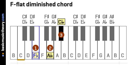 D Flat Major Scale Bass Clef basicmusictheory.com: ...