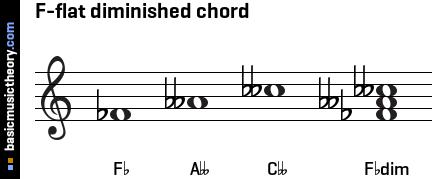 F Diminished Triad basicmusictheory.com: ...