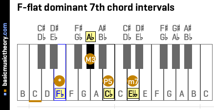 F-flat dominant 7th chord intervals