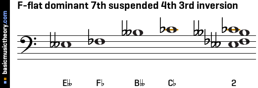 F-flat dominant 7th suspended 4th 3rd inversion