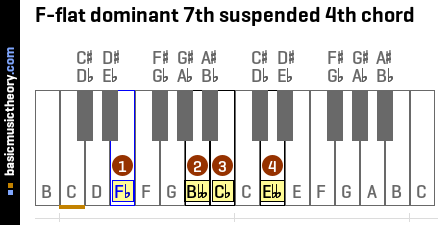 F-flat dominant 7th suspended 4th chord