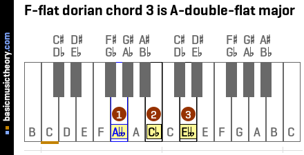 F-flat dorian chord 3 is A-double-flat major