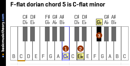 F-flat dorian chord 5 is C-flat minor