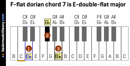 F-flat dorian chord 7 is E-double-flat major