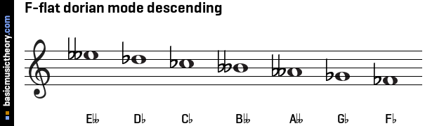 F-flat dorian mode descending