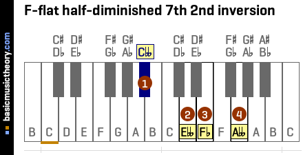 F-flat half-diminished 7th 2nd inversion