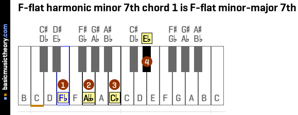 Basicmusictheory F Flat Harmonic Minor 7th Chords