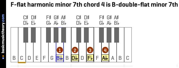 D Flat Guitar Chord Choice Image - guitar chords finger placement