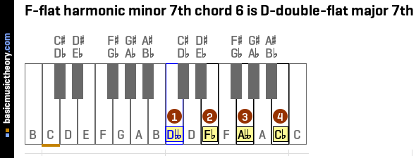 F-flat harmonic minor 7th chord 6 is D-double-flat major 7th