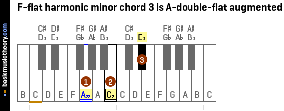 F-flat harmonic minor chord 3 is A-double-flat augmented