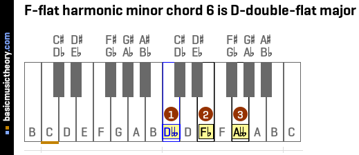 F-flat harmonic minor chord 6 is D-double-flat major
