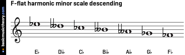 F-flat harmonic minor scale descending