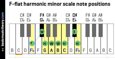 F-flat harmonic minor scale note positions