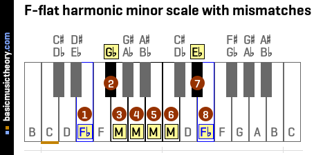 F-flat harmonic minor scale with mismatches