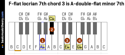 F-flat locrian 7th chord 3 is A-double-flat minor 7th