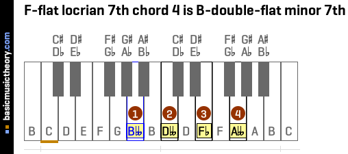 F-flat locrian 7th chord 4 is B-double-flat minor 7th