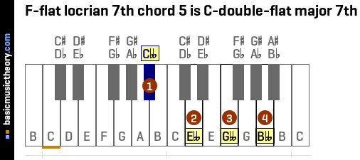 F-flat locrian 7th chord 5 is C-double-flat major 7th