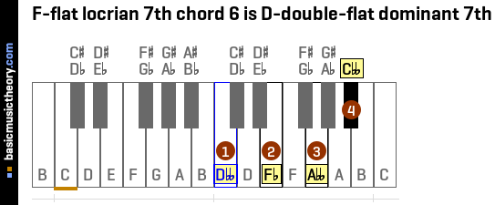 F-flat locrian 7th chord 6 is D-double-flat dominant 7th