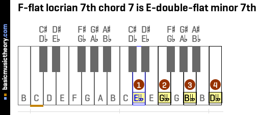 F-flat locrian 7th chord 7 is E-double-flat minor 7th