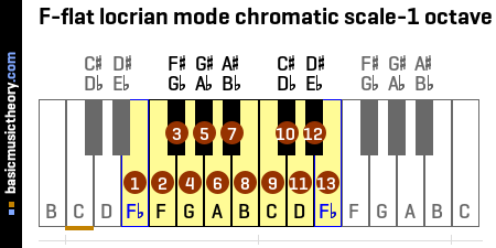 F-flat locrian mode chromatic scale-1 octave