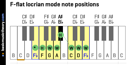 F-flat locrian mode note positions