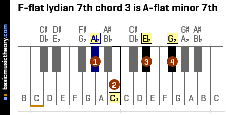 F-flat lydian 7th chord 3 is A-flat minor 7th