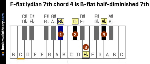 F-flat lydian 7th chord 4 is B-flat half-diminished 7th