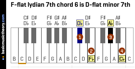 F-flat lydian 7th chord 6 is D-flat minor 7th