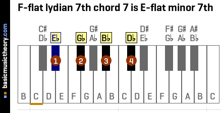 F-flat lydian 7th chord 7 is E-flat minor 7th