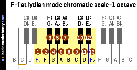 F-flat lydian mode chromatic scale-1 octave