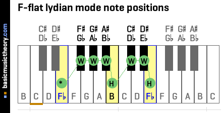 F-flat lydian mode note positions