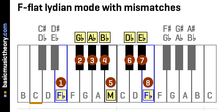 F-flat lydian mode with mismatches