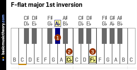 F-flat major 1st inversion