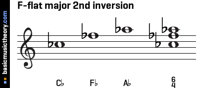 F-flat major 2nd inversion
