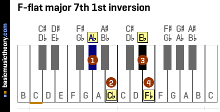 F-flat major 7th 1st inversion