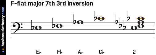 F-flat major 7th 3rd inversion