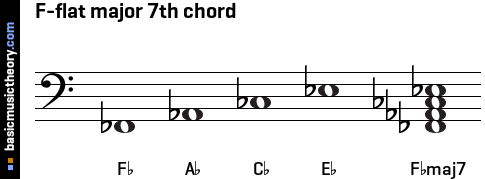 C Flat Major Triad Bass Clef basicmusictheor...