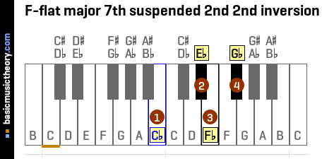F-flat major 7th suspended 2nd 2nd inversion