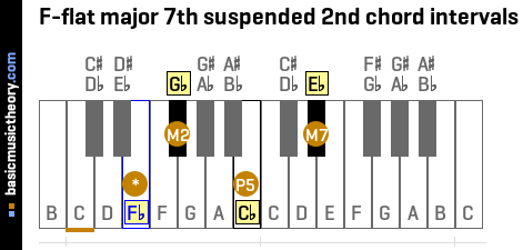 F-flat major 7th suspended 2nd chord intervals