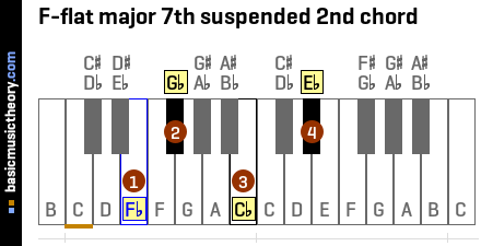 F-flat major 7th suspended 2nd chord