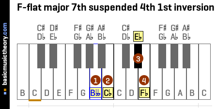F-flat major 7th suspended 4th 1st inversion