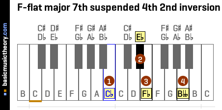 F-flat major 7th suspended 4th 2nd inversion
