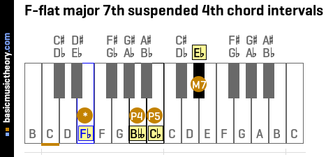 F-flat major 7th suspended 4th chord intervals