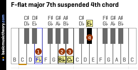 F-flat major 7th suspended 4th chord